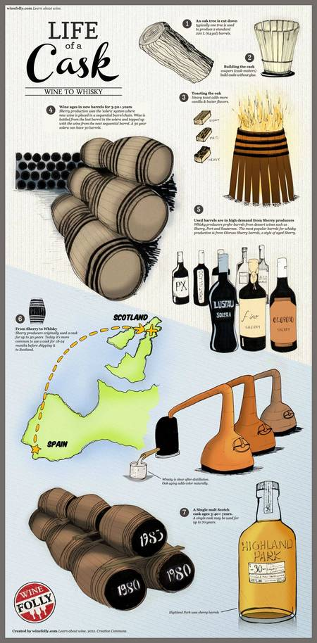 life-of-a-whiskey-cask-infographic1